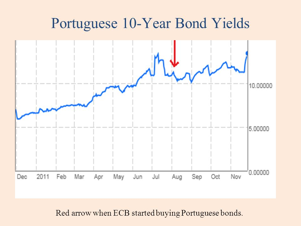 Portuguese 10-Year Bond Yields Red arrow when ECB started buying Portuguese bonds.