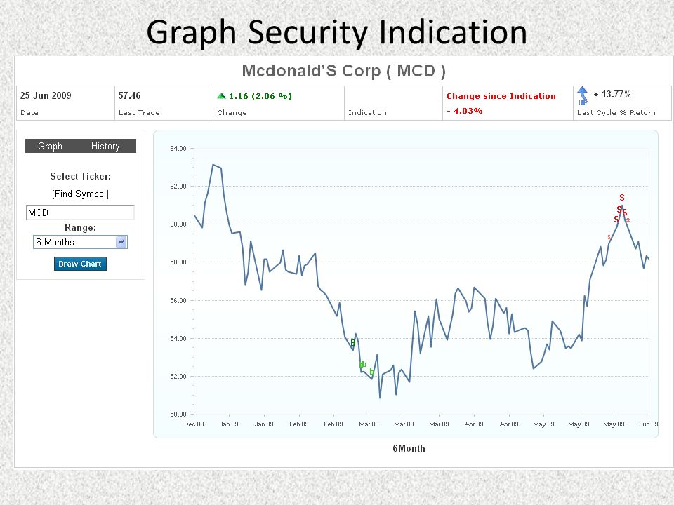 Graph Security Indication