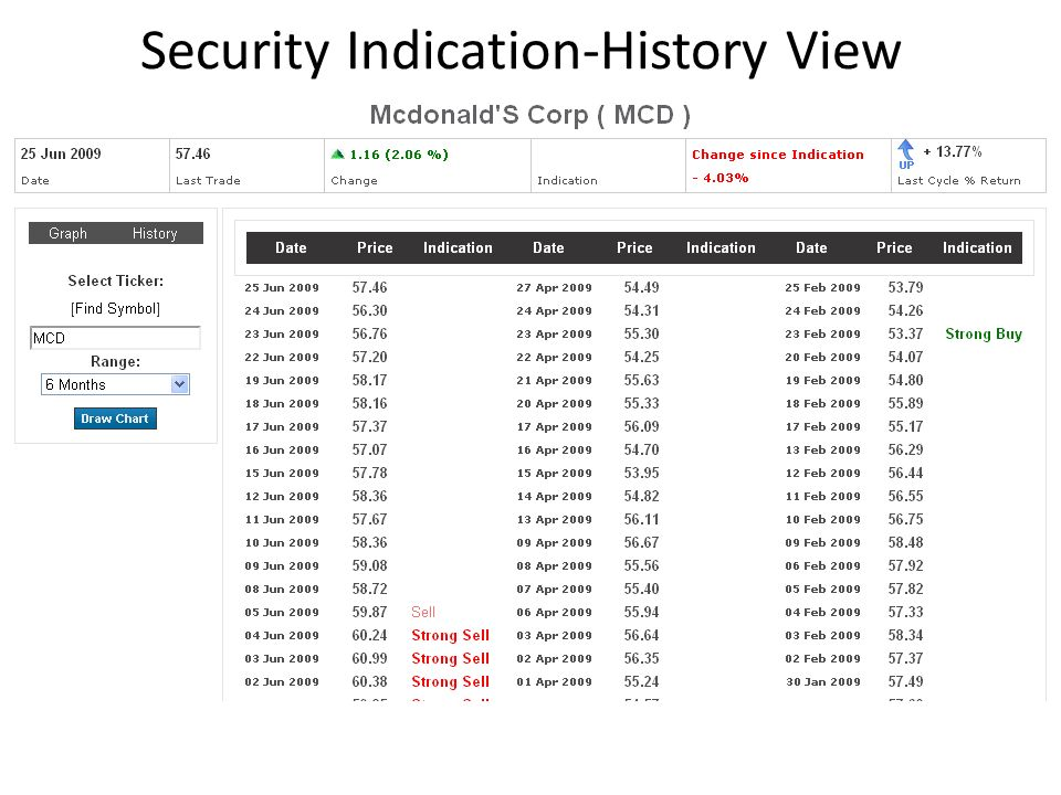 Security Indication-History View