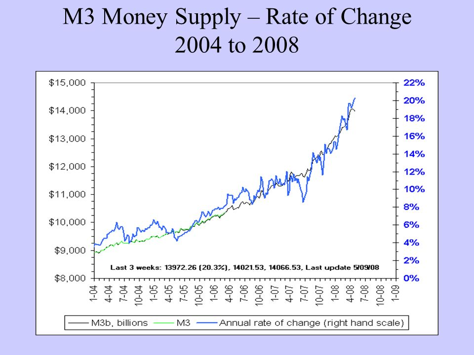 M3 Money Supply – Rate of Change 2004 to 2008
