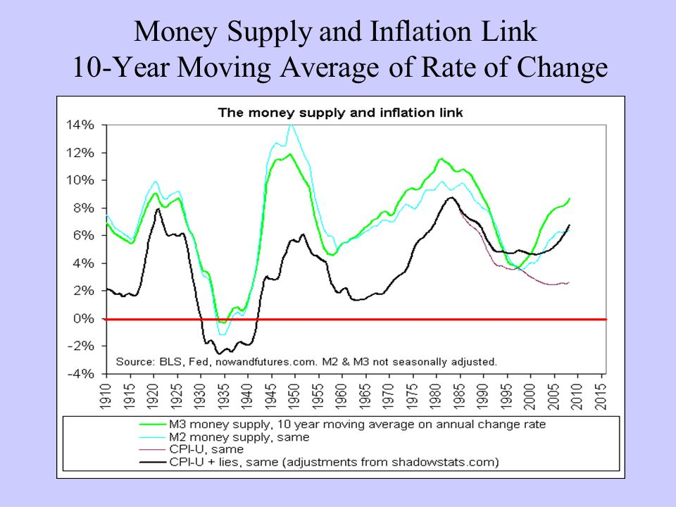 Money Supply and Inflation Link 10-Year Moving Average of Rate of Change