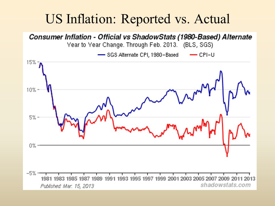 US Inflation: Reported vs. Actual