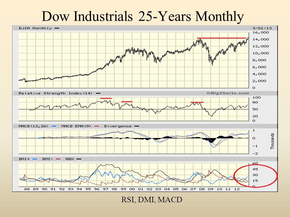 Dow Industrials 25-Years Monthly RSI, DMI, MACD