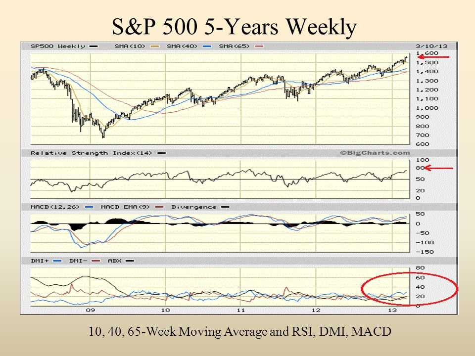 S&P 500 5-Years Weekly 10, 40, 65-Week Moving Average and RSI, DMI, MACD