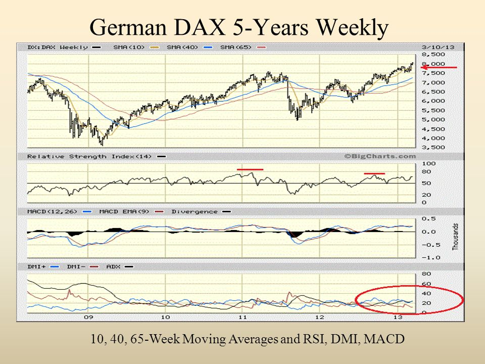 German DAX 5-Years Weekly 10, 40, 65-Week Moving Averages and RSI, DMI, MACD