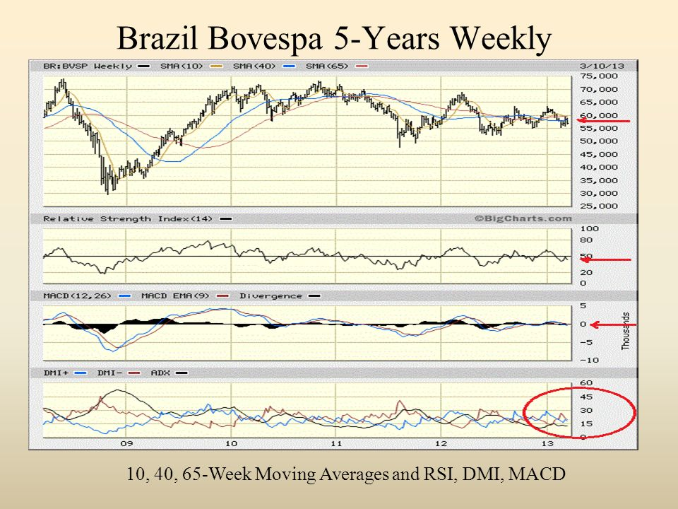 Brazil Bovespa 5-Years Weekly 10, 40, 65-Week Moving Averages and RSI, DMI, MACD