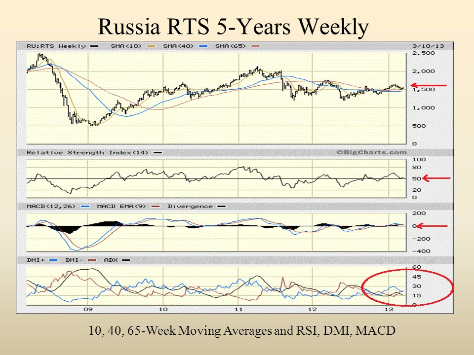 Russia RTS 5-Years Weekly 10, 40, 65-Week Moving Averages and RSI, DMI, MACD