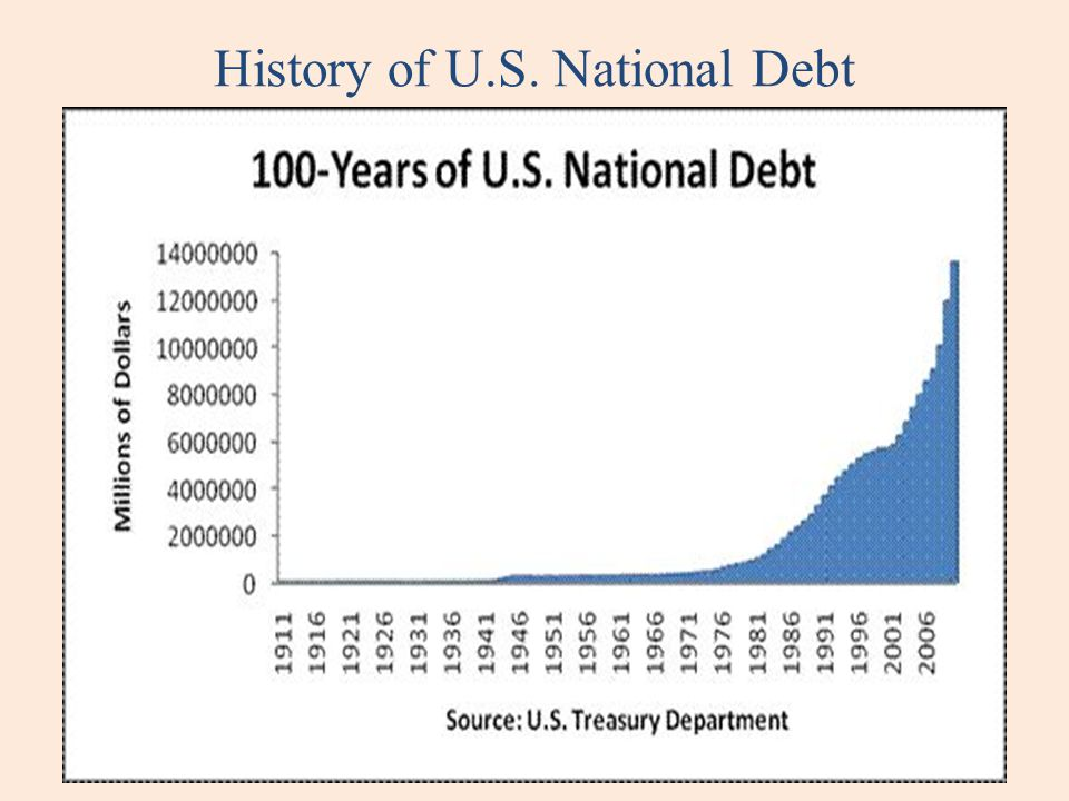 History of U.S. National Debt