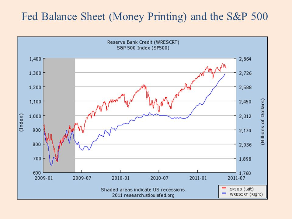 Fed Balance Sheet (Money Printing) and the S&P 500
