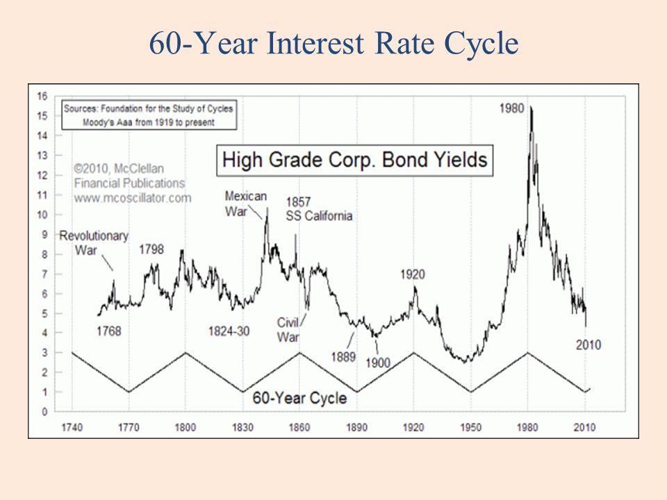 60-Year Interest Rate Cycle
