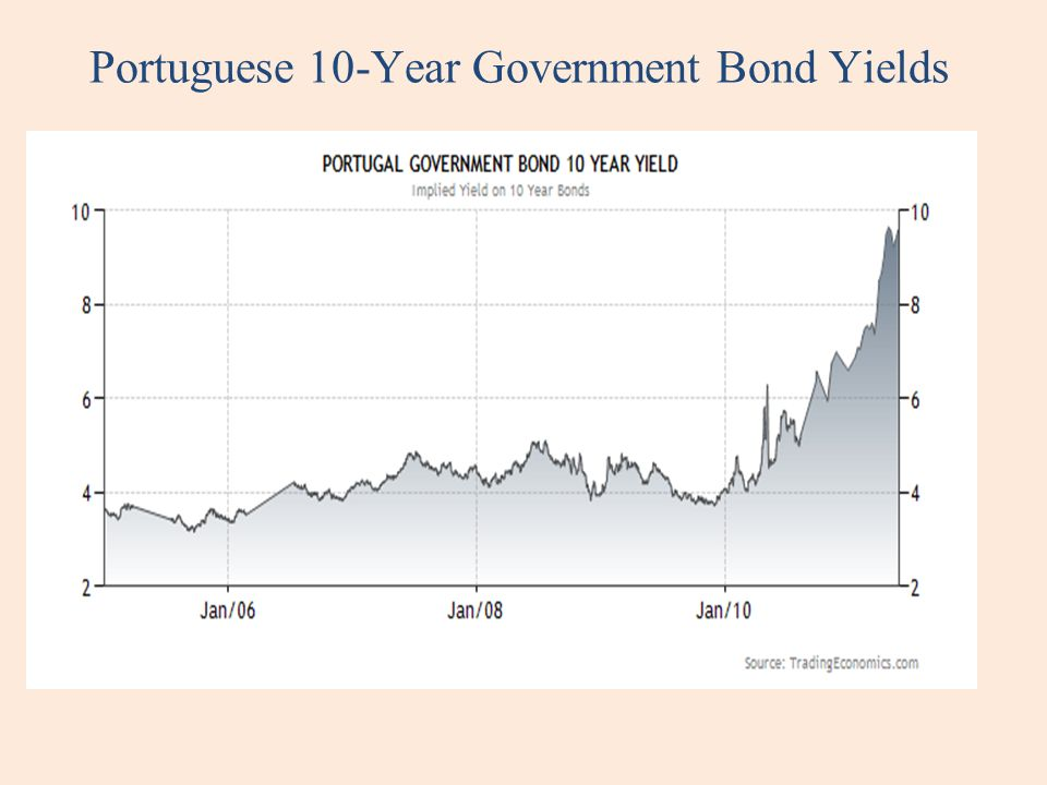 Portuguese 10-Year Government Bond Yields