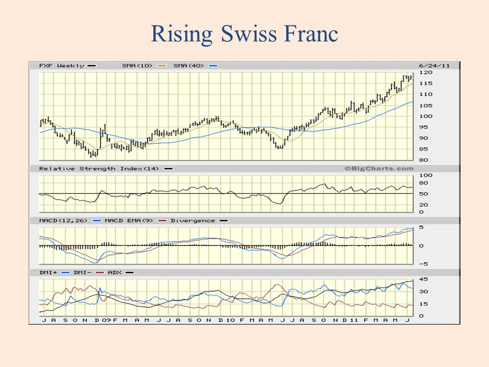 Rising Swiss Franc
