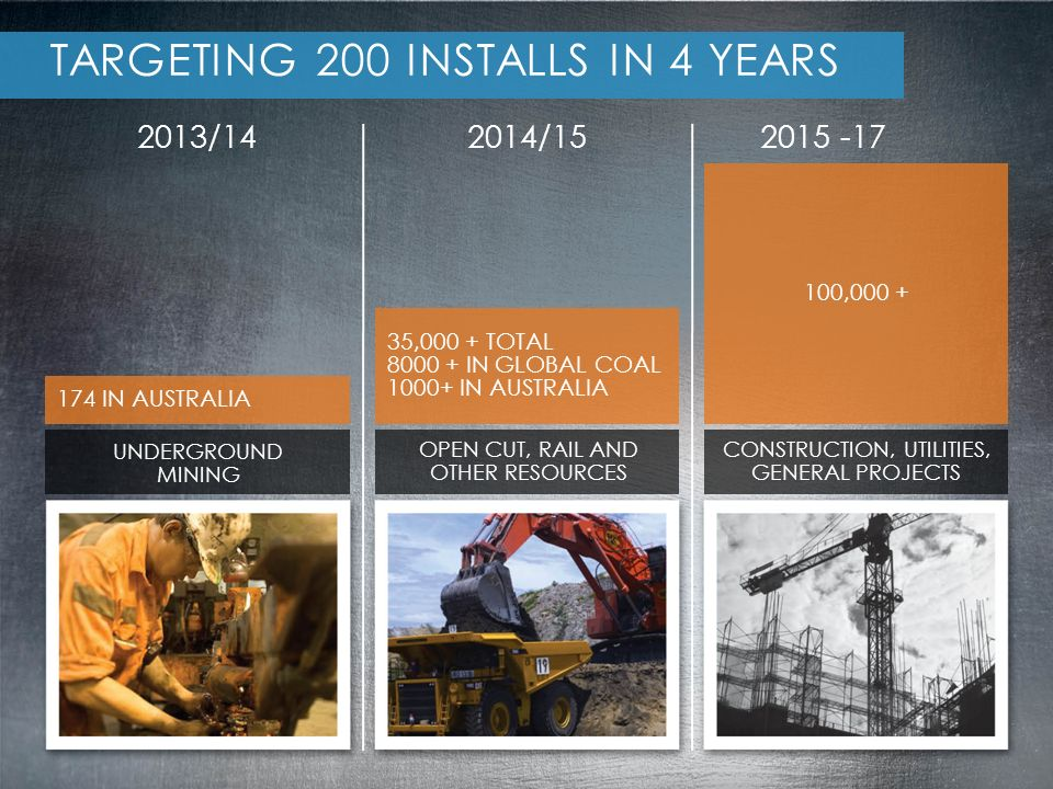 2013/14 TARGETING 200 INSTALLS IN 4 YEARS UNDERGROUND MINING OPEN CUT, RAIL AND OTHER RESOURCES CONSTRUCTION, UTILITIES, GENERAL PROJECTS 174 IN AUSTRALIA 2014/152015 -17 100,000 + 35,000 + TOTAL 8000 + IN GLOBAL COAL 1000+ IN AUSTRALIA