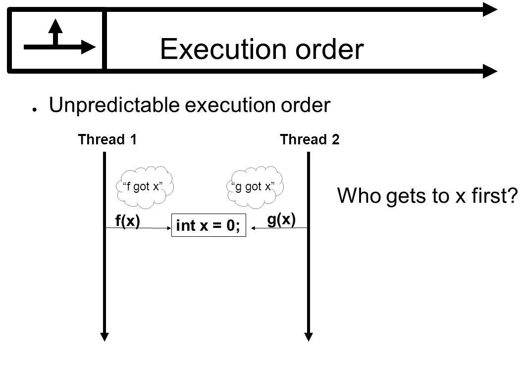 Execution order Unpredictable execution order int x = 0; f(x) g(x) Thread 1Thread 2 Who gets to x first.