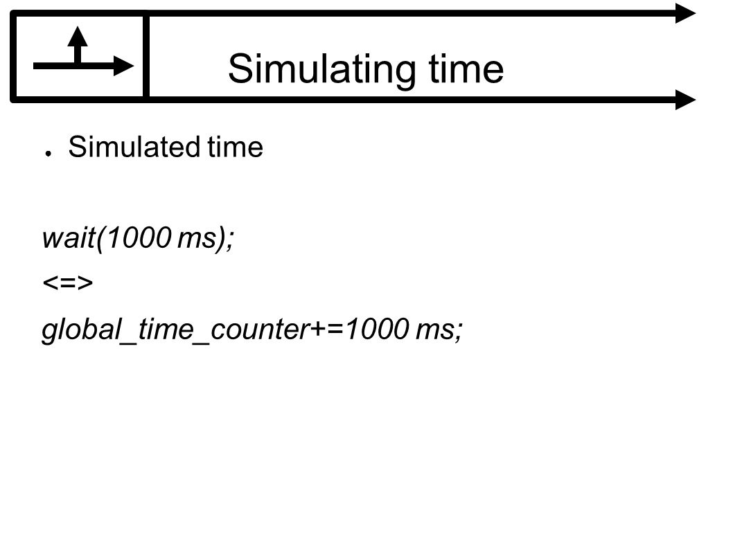 Simulating time Simulated time wait(1000 ms); global_time_counter+=1000 ms;