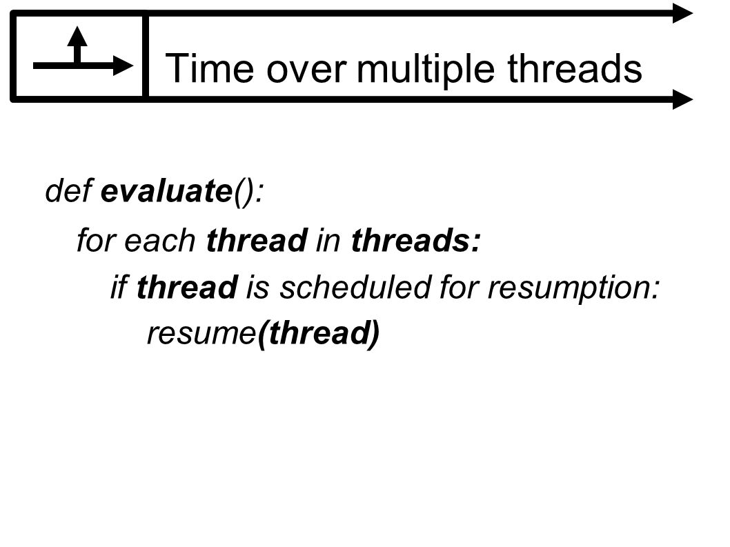 Time over multiple threads def evaluate(): for each thread in threads: if thread is scheduled for resumption: resume(thread)