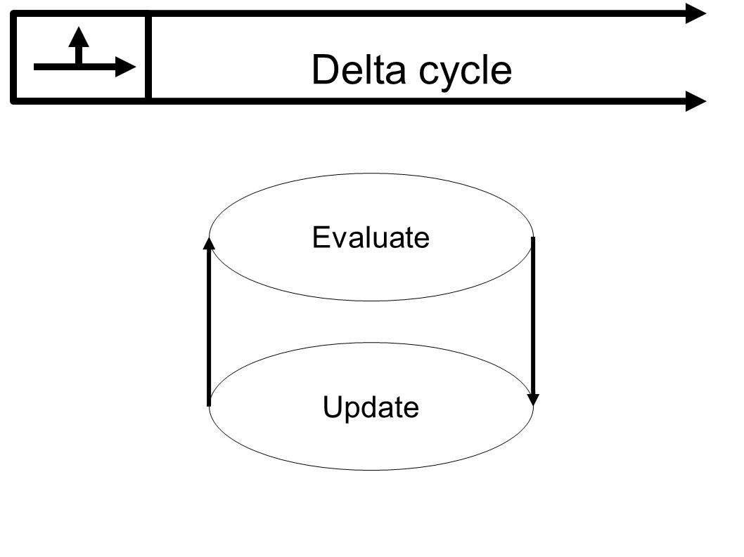 Delta cycle Evaluate Update