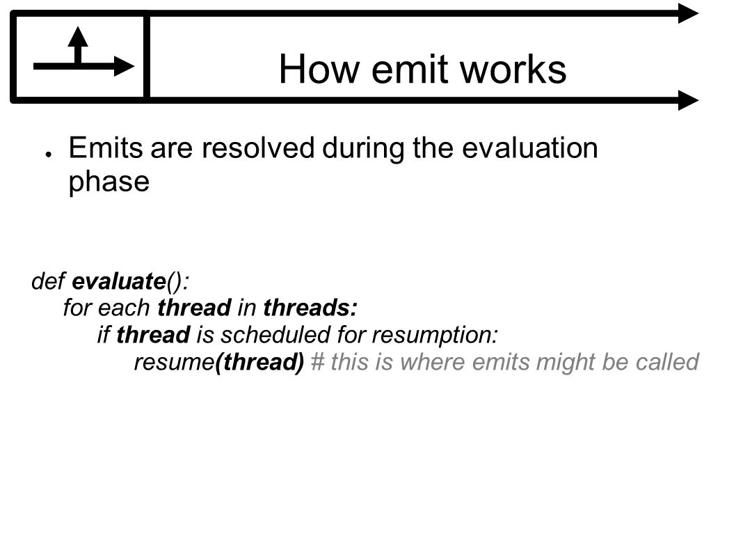 How emit works Emits are resolved during the evaluation phase def evaluate(): for each thread in threads: if thread is scheduled for resumption: resume(thread) # this is where emits might be called