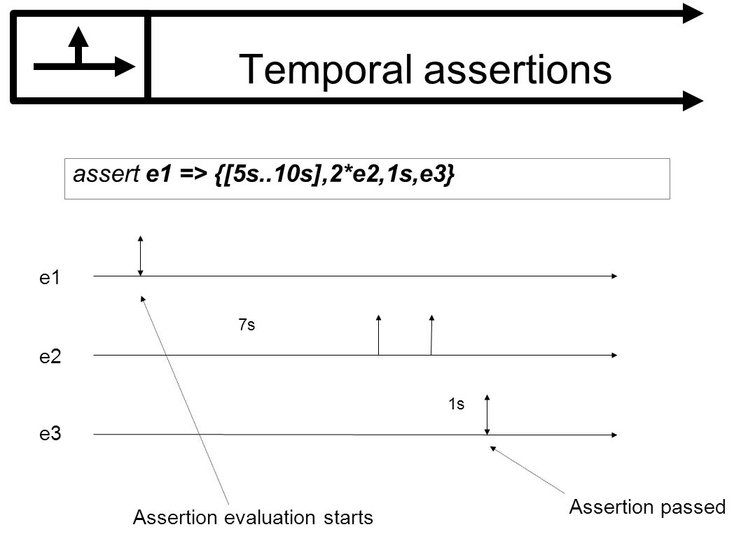Temporal assertions assert e1 => {[5s..10s],2*e2,1s,e3} e1 e2 e3 7s 1s Assertion passed Assertion evaluation starts