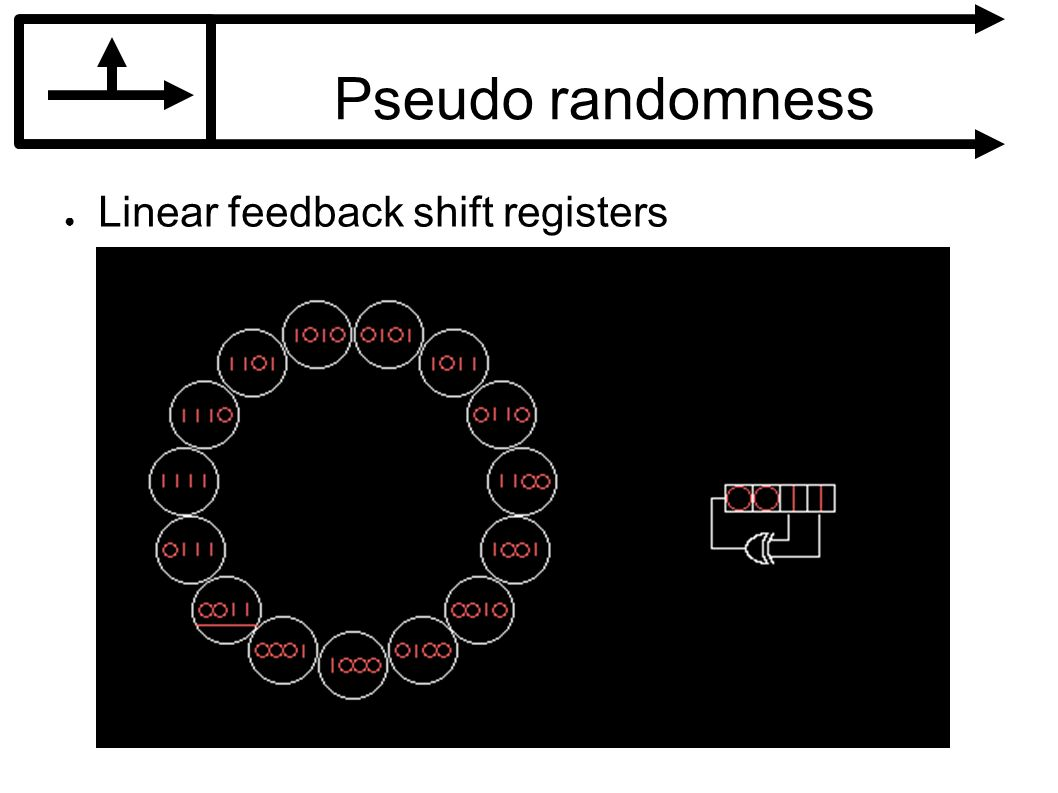 Pseudo randomness Linear feedback shift registers