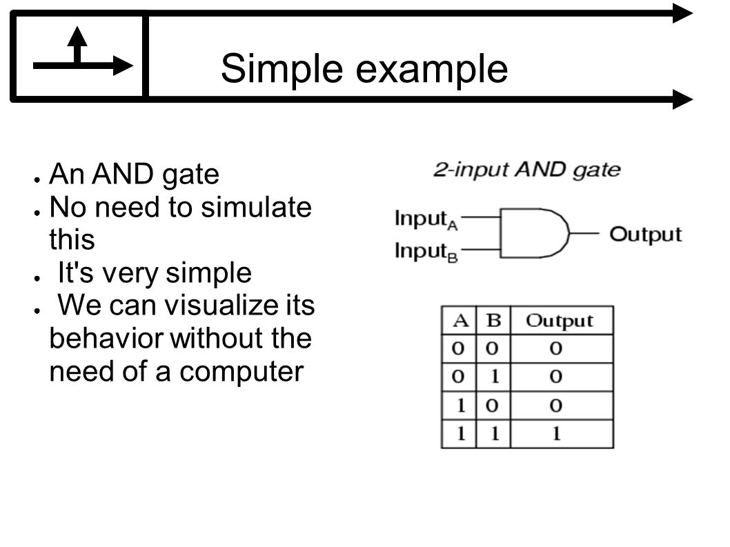 Simple example An AND gate No need to simulate this It s very simple We can visualize its behavior without the need of a computer