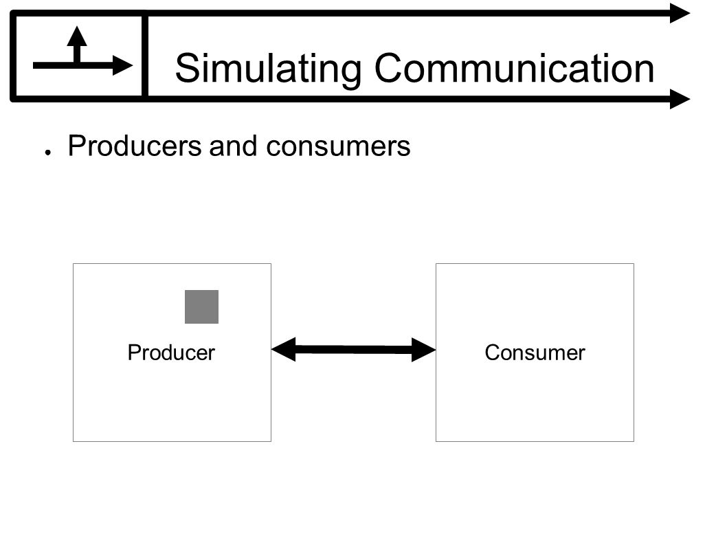 Simulating Communication Producers and consumers ProducerConsumer