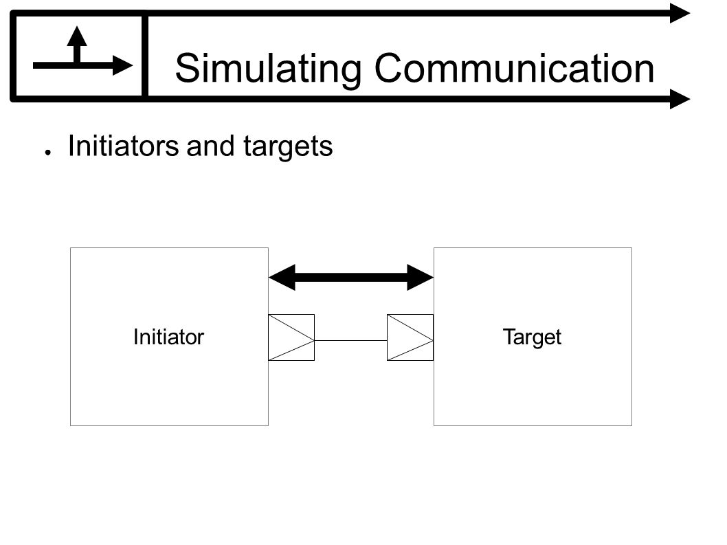 Simulating Communication Initiators and targets InitiatorTarget