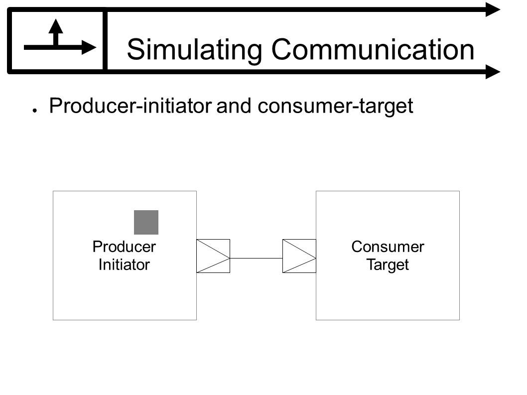 Simulating Communication Producer-initiator and consumer-target Producer Initiator Consumer Target