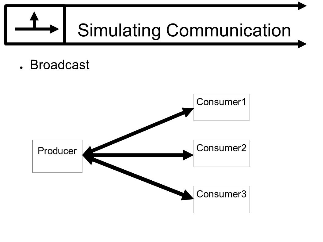 Simulating Communication Broadcast Producer Consumer1 Consumer2 Consumer3