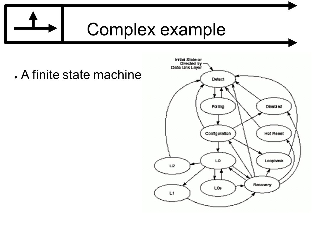 Complex example A finite state machine