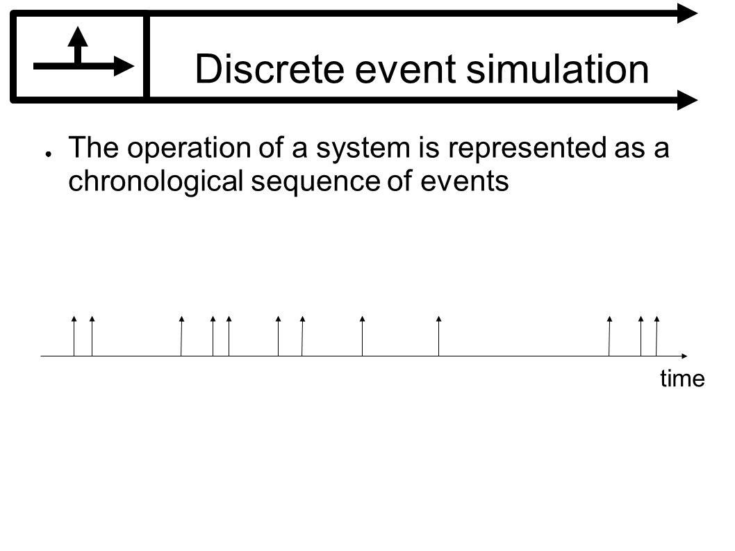 Discrete event simulation The operation of a system is represented as a chronological sequence of events time