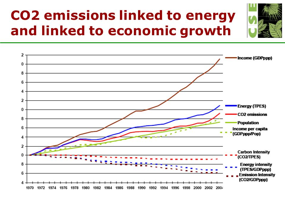 CO2 emissions linked to energy and linked to economic growth