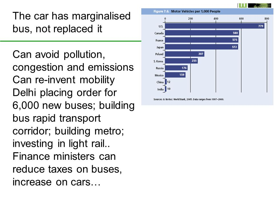 The car has marginalised bus, not replaced it Can avoid pollution, congestion and emissions Can re-invent mobility Delhi placing order for 6,000 new buses; building bus rapid transport corridor; building metro; investing in light rail..