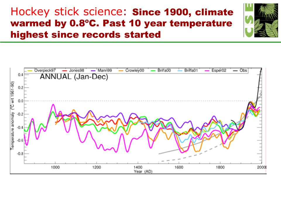 Hockey stick science: Since 1900, climate warmed by 0.8ºC.
