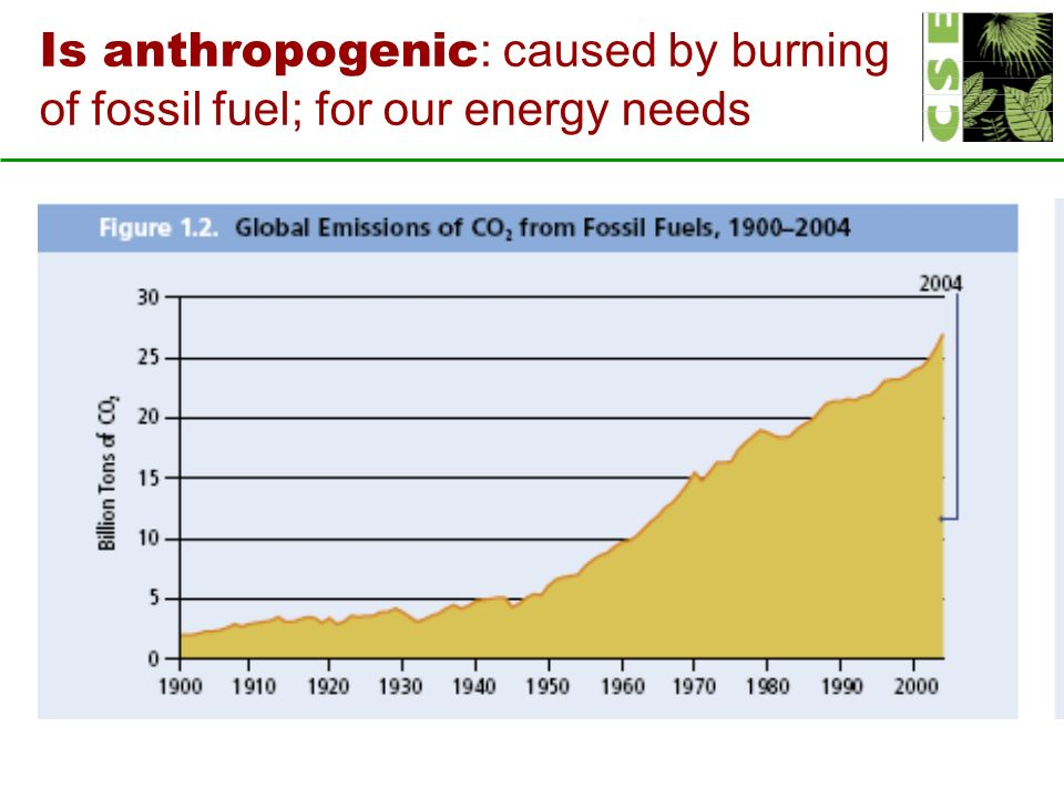 Is anthropogenic : caused by burning of fossil fuel; for our energy needs