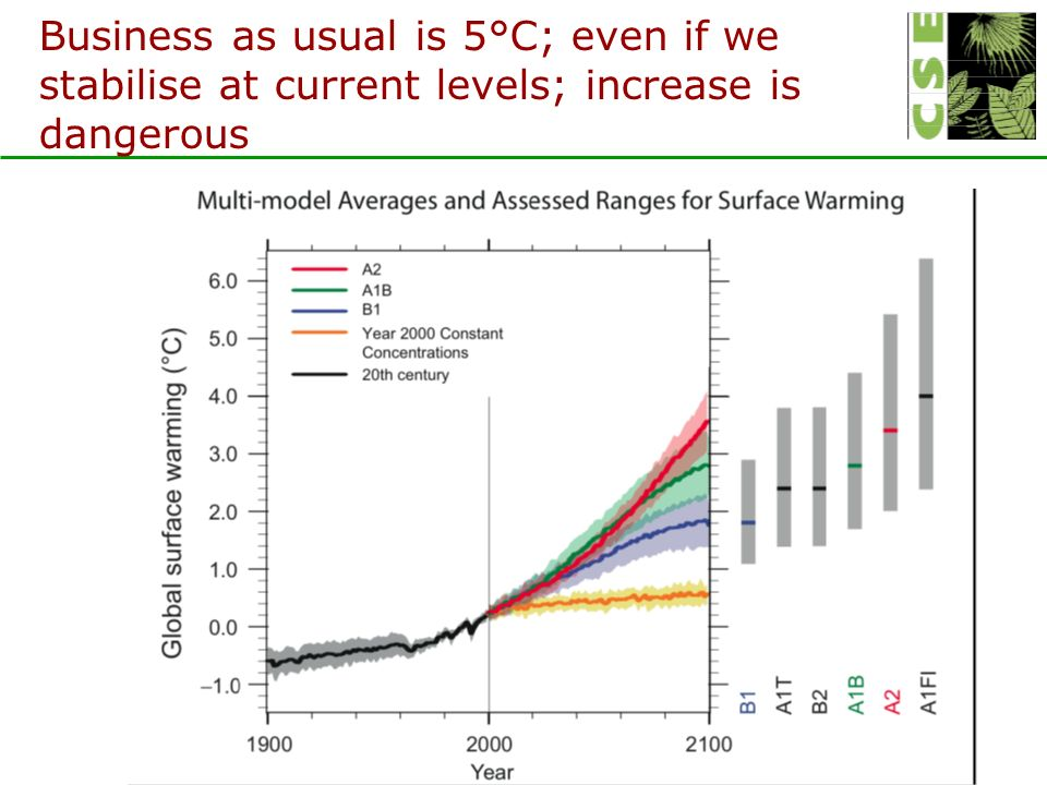 Business as usual is 5°C; even if we stabilise at current levels; increase is dangerous