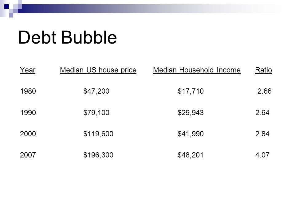 Debt Bubble Year Median US house price Median Household Income Ratio 1980 $47,200 $17,710 2.66 1990 $79,100 $29,943 2.64 2000 $119,600 $41,990 2.84 2007 $196,300 $48,201 4.07