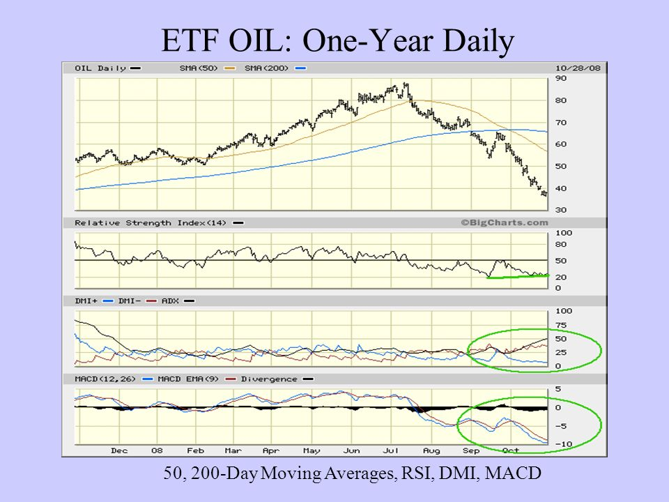 ETF OIL: One-Year Daily 50, 200-Day Moving Averages, RSI, DMI, MACD