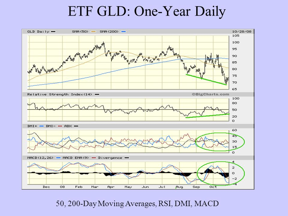 ETF GLD: One-Year Daily 50, 200-Day Moving Averages, RSI, DMI, MACD