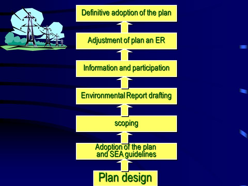 Plan design Definitive adoption of the plan Adoption of the plan and SEA guidelines Adoption of the plan and SEA guidelines scopingscoping Environmental Report drafting Adjustment of plan an ER Information and participation