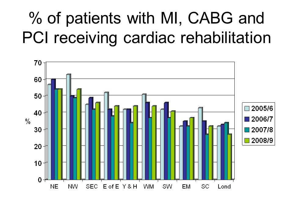 % of patients with MI, CABG and PCI receiving cardiac rehabilitation