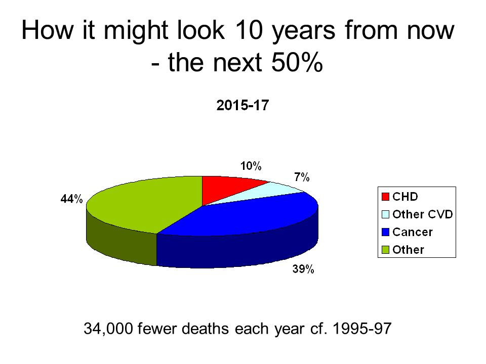 How it might look 10 years from now - the next 50% 34,000 fewer deaths each year cf. 1995-97