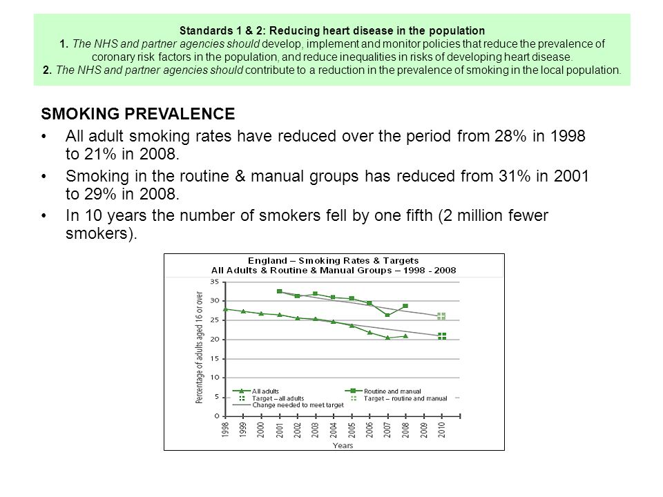 Standards 1 & 2: Reducing heart disease in the population 1.