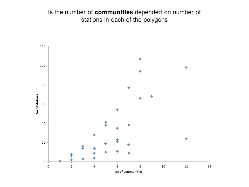 Is the number of communities depended on number of stations in each of the polygons