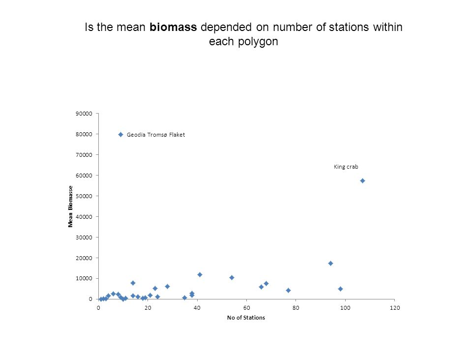 Is the mean biomass depended on number of stations within each polygon