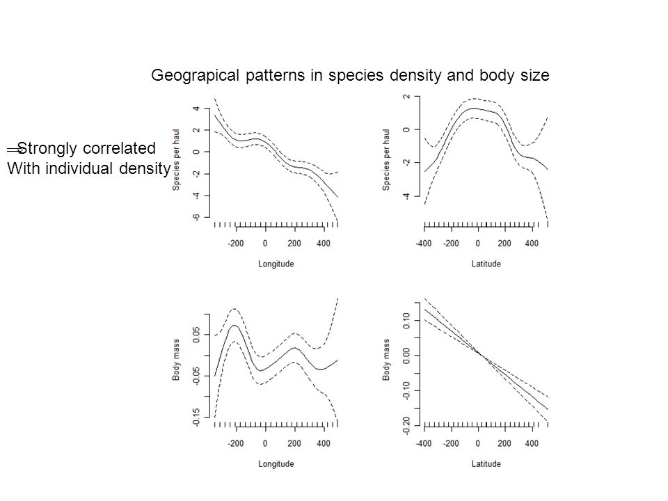 Geograpical patterns in species density and body size Strongly correlated With individual density
