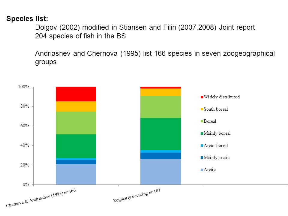 Species list: Dolgov (2002) modified in Stiansen and Filin (2007,2008) Joint report 204 species of fish in the BS Andriashev and Chernova (1995) list 166 species in seven zoogeographical groups
