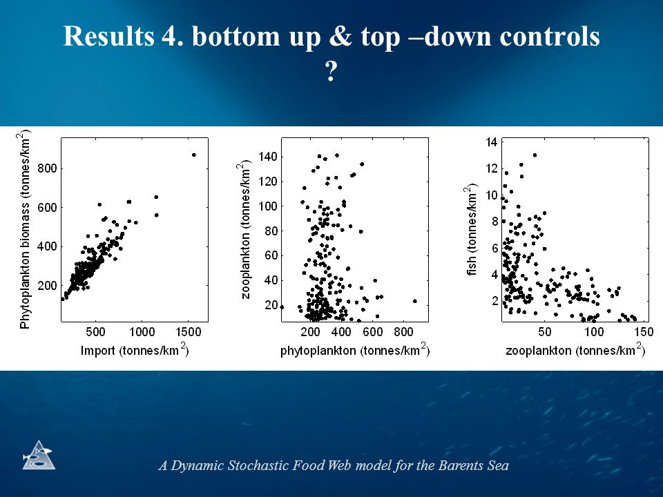 A Dynamic Stochastic Food Web model for the Barents Sea Results 4. bottom up & top –down controls