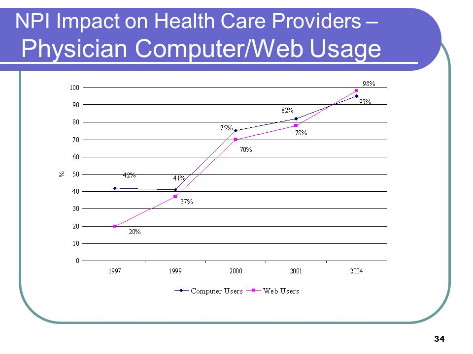 34 NPI Impact on Health Care Providers – Physician Computer/Web Usage