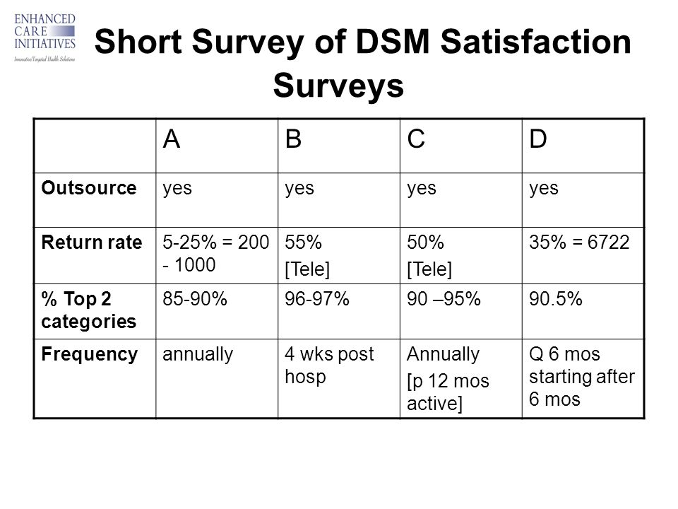 Short Survey of DSM Satisfaction Surveys ABCD Outsourceyes Return rate5-25% = 200 - 1000 55% [Tele] 50% [Tele] 35% = 6722 % Top 2 categories 85-90%96-97%90 –95%90.5% Frequencyannually4 wks post hosp Annually [p 12 mos active] Q 6 mos starting after 6 mos